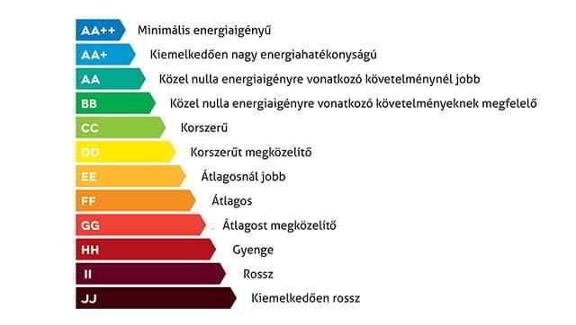 Energetikai Tanúsítvány - Energia skála